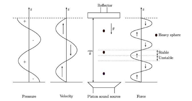 montaje levitacion acustica